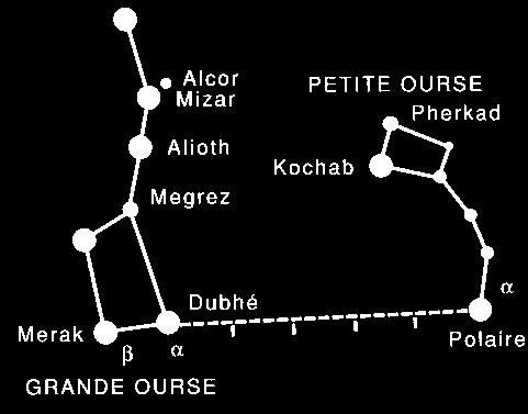 constellation de la Grande Ourse et de la petite Ourse pour repérer l'étoile polaire
